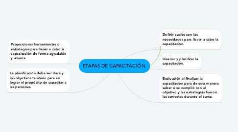 Mind Map: ETAPAS DE CAPACITACIÓN.