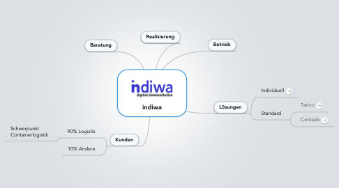 Mind Map: indiwa
