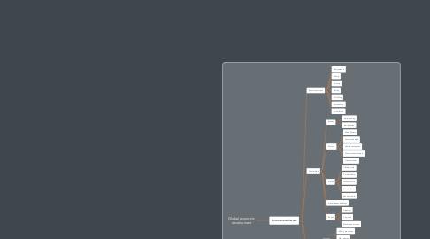 Mind Map: Global economic development