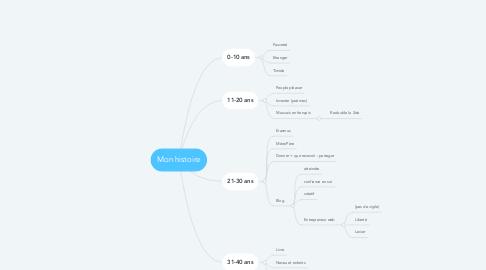 Mind Map: Mon histoire