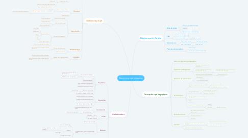 Mind Map: Réussir un projet eLearning