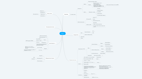 Mind Map: Торги