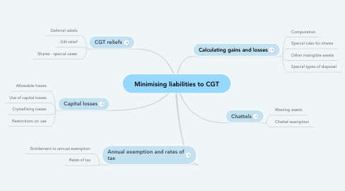 Mind Map: Minimising liabilities to CGT