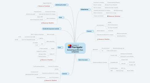 Mind Map: Extracting profits from companies