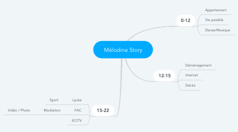 Mind Map: Mélodine Story