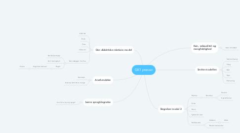 Mind Map: GK1 prøven
