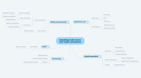 Mind Map: Calculating trade income: Sole traders and partners