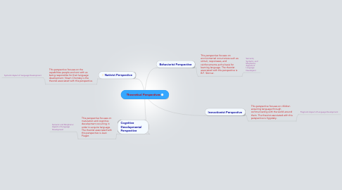 Mind Map: Theoretical Perspectives