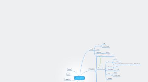 Mind Map: Curso de web