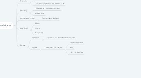 Mind Map: Sistema Abpp