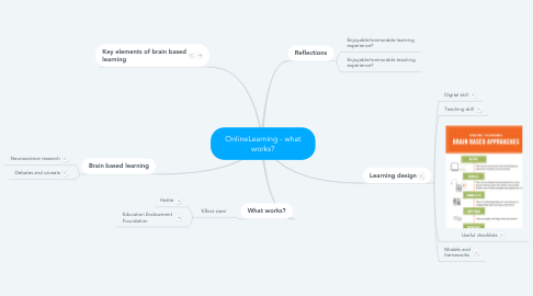Mind Map: OnlineLearning - what works?