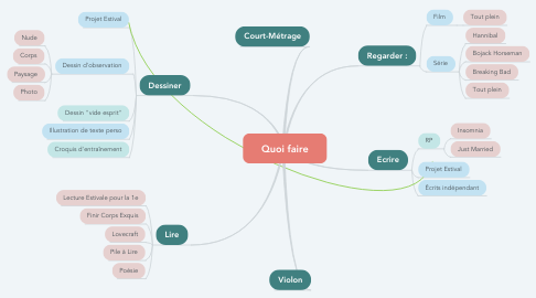 Mind Map: Quoi faire