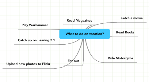 Mind Map: What to do on vacation?