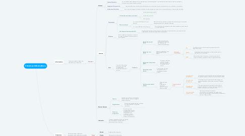 Mind Map: Sistemas Informáticos
