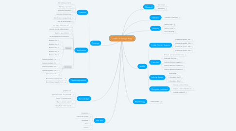 Mind Map: Thein Lin Aung's Blog