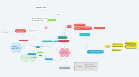Mind Map: MDIC