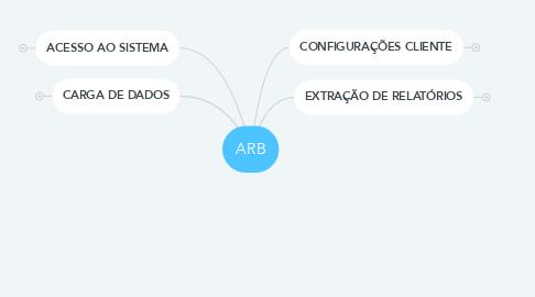 Mind Map: ARB