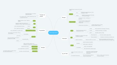 Mind Map: Termoquímica
