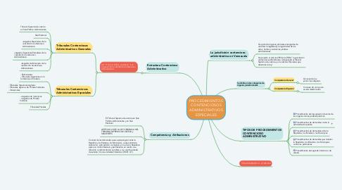 Mind Map: PROCEDIMIENTOS CONTENCIOSOS ADMINISTRATIVOS ESPECIALES