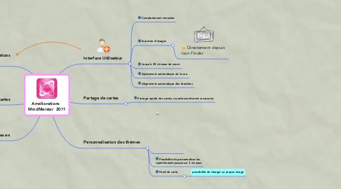 Mind Map: Améliorations   MindMeister  2011