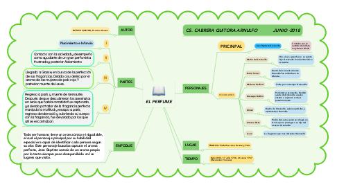 Mind Map: EL PERFUME