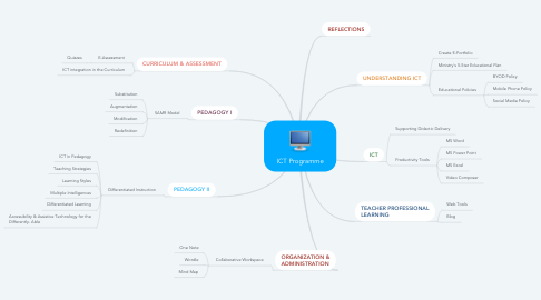 Mind Map: ICT Programme