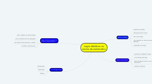 Mind Map: Jogos didáticos no ensino da matemática