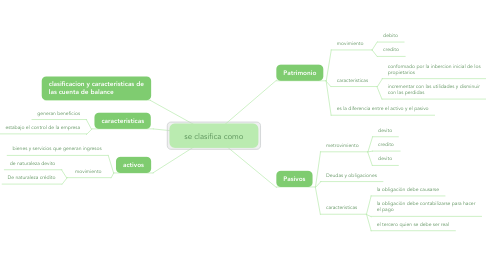 Mind Map: se clasifica como