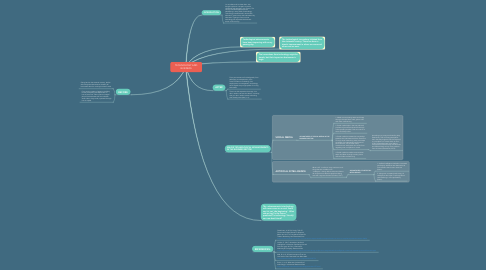 Mind Map: TECHNOLOGY AND BUSINESS
