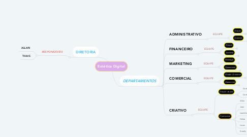 Mind Map: ITB COMUNICAÇÃO CRIATIVA