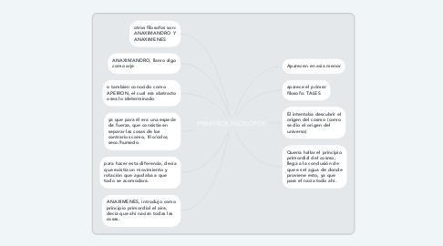 Mind Map: PRIMEROS FILOSOFOS