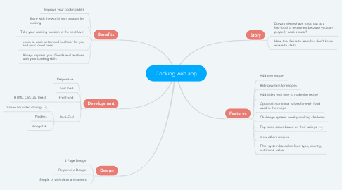 Mind Map: Cooking web app