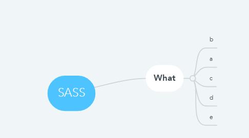 Mind Map: SASS