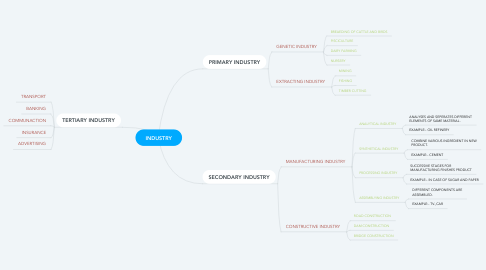 Mind Map: INDUSTRY