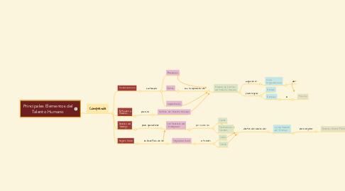 Mind Map: Principales Elementos del Talento Humano