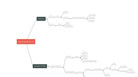 Mind Map: responsabilidad civil
