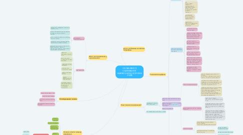 Mind Map: ОСОБЛИВОСТІ ОЦІНЮВАННЯ  НАВЧАЛЬНИХ ДОСЯГНЕНЬ УЧНІВ