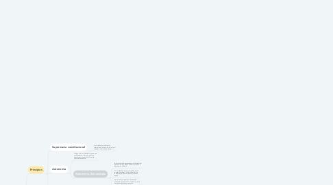 Mind Map: Instituciones Autonomas Las Universidades