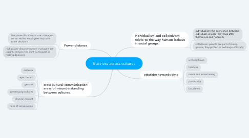 Mind Map: Business across cultures