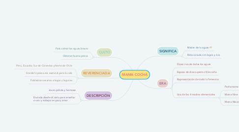 Mind Map: MAMA COCHA