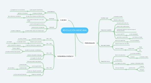Mind Map: REVOLUCIÓN MEXICANA