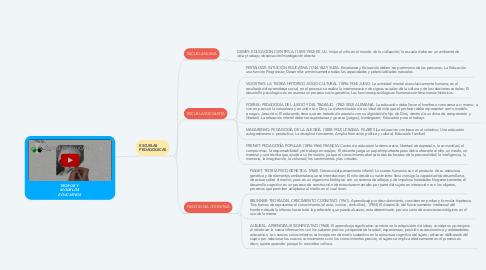 Mind Map: TEORÍAS Y  MODELOS  EDUCATIVOS
