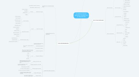 Mind Map: SEGMENTACION DE  MERCADO Y MARKETING  DE RELACIONES