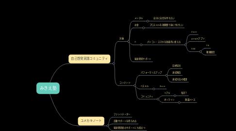 Mind Map: みきえ塾