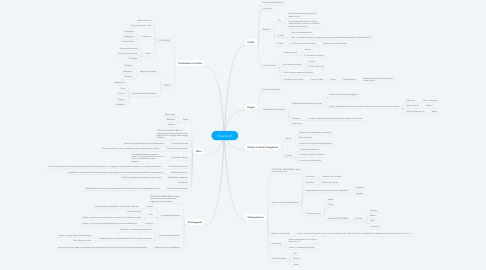 Mind Map: Filosofia 01