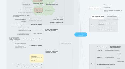 Mind Map: Mindmap Praktijkgericht onderzoek