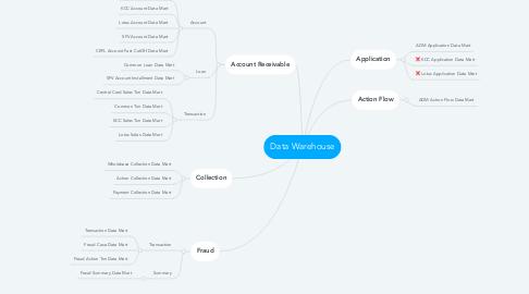 Mind Map: Data Warehouse