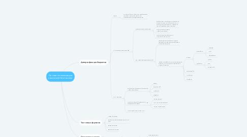 Mind Map: Летняя оптимизация кампаний Светосилы