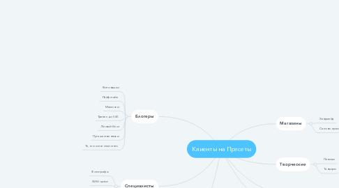 Mind Map: Клиенты на Пресеты