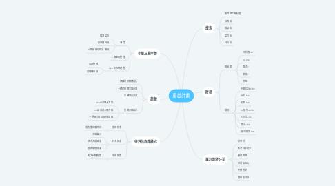 Mind Map: 重啟計畫